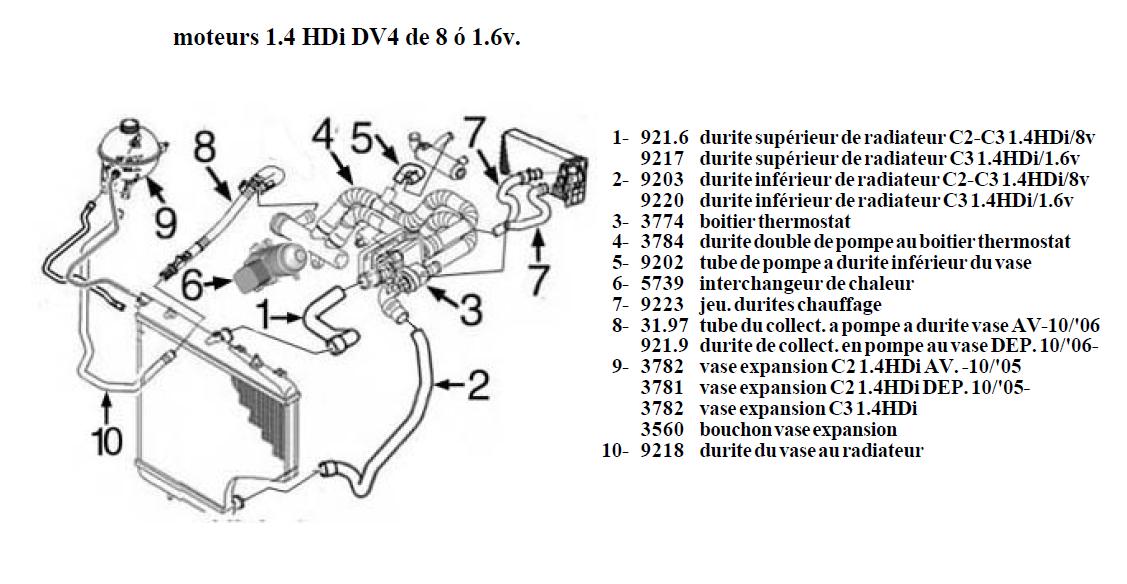 DURITE DE REFROIDISSEMENT TUBE EAU CITROEN C3 NEMO XSARA 1.4 HDI 1336V3