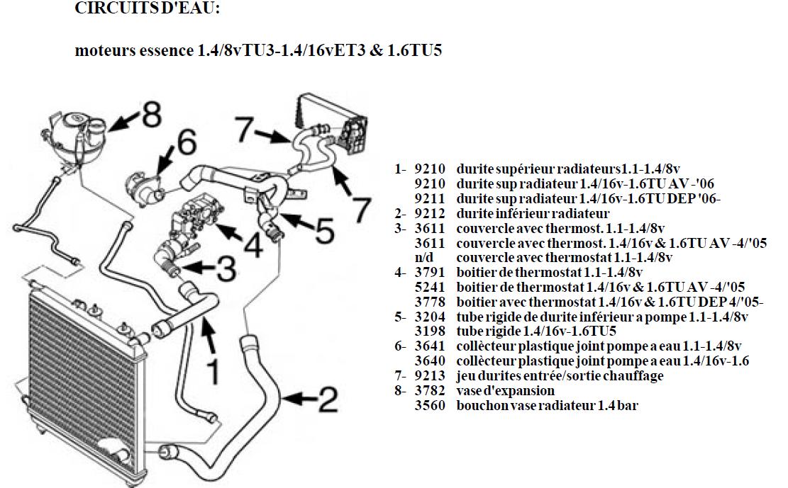 Circuit Refroidissement 1007 Moteur 1 4 8vtu3 Alpazo