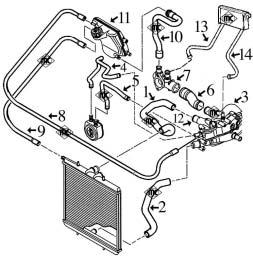 Boitier thermostat 206 hdi