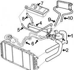 circuit de refroidissement jumper moteurs sofim 2 8td 1 alpazo pi ces d tach es automobile. Black Bedroom Furniture Sets. Home Design Ideas